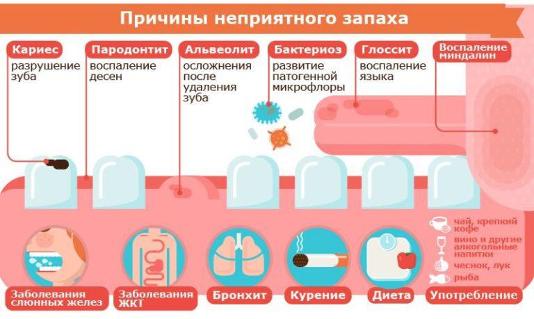неприятный запах изо рта во время кремлевской диеты Инспекция Федеральной